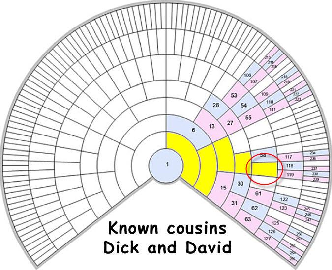DickandDavid