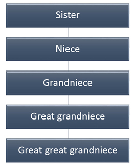 Grandnieces
