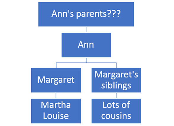 Ann's parents