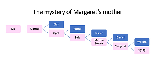 Margaret's mother