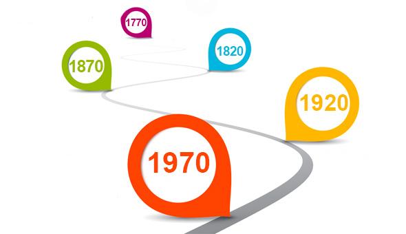 milestones 2020