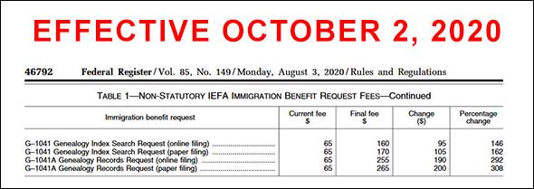 USCIS fee hikes